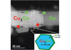 In Situ Transmission Electron Microscopy Analysis of Copper–Germanium Nanowire Solid-State Reaction