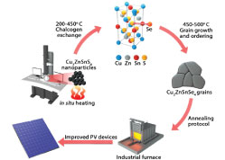 Real-Time Electron Nanoscopy of Photovoltaic Absorber Formation from Kesterite Nanoparticles