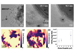Operando Transmission Electron Microscopy of Catalyst Decoking Activated by Ultraviolet Surface Plasmons