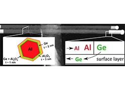 In Situ Transmission Electron Microscopy Analysis of Aluminum–Germanium Nanowire Solid-State Reaction