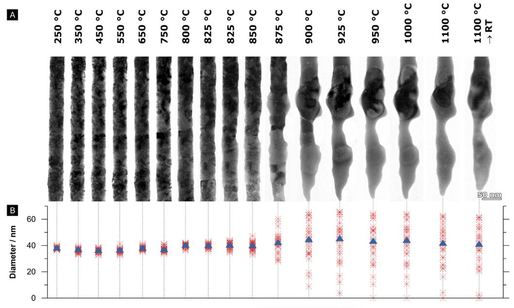 Structural evolution of pt nanowires