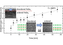 In Situ Transmission Electron Microscopy of Disorder–Order Transition in Epitaxially Stabilized FeGe2