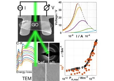 In-situ reduction by Joule heating and measurement of electrical conductivity of graphene oxide in a transmission electron microscope