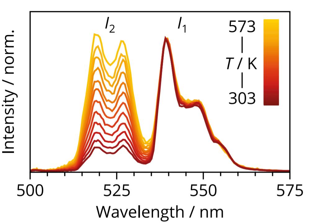 Tijn article - Figure 1 Intensity vs Wavelength
